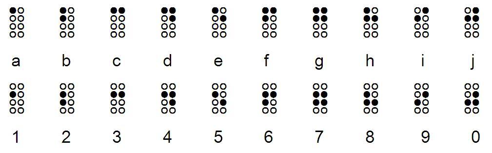 1 tot en met 0 in 8 punts braille